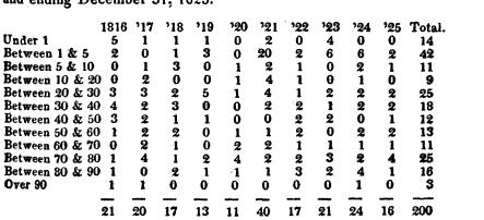 [merged small][ocr errors][ocr errors][merged small][ocr errors][ocr errors][merged small][merged small][subsumed][subsumed][subsumed][merged small][merged small][merged small][merged small][merged small]